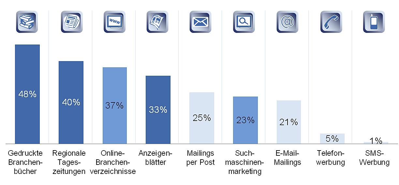 Werbeformen deutscher KMU