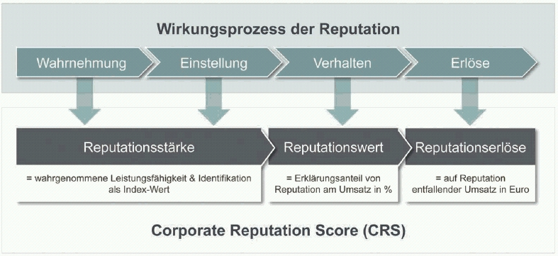 Wirkungsprozess des Corporate Reputation Scores