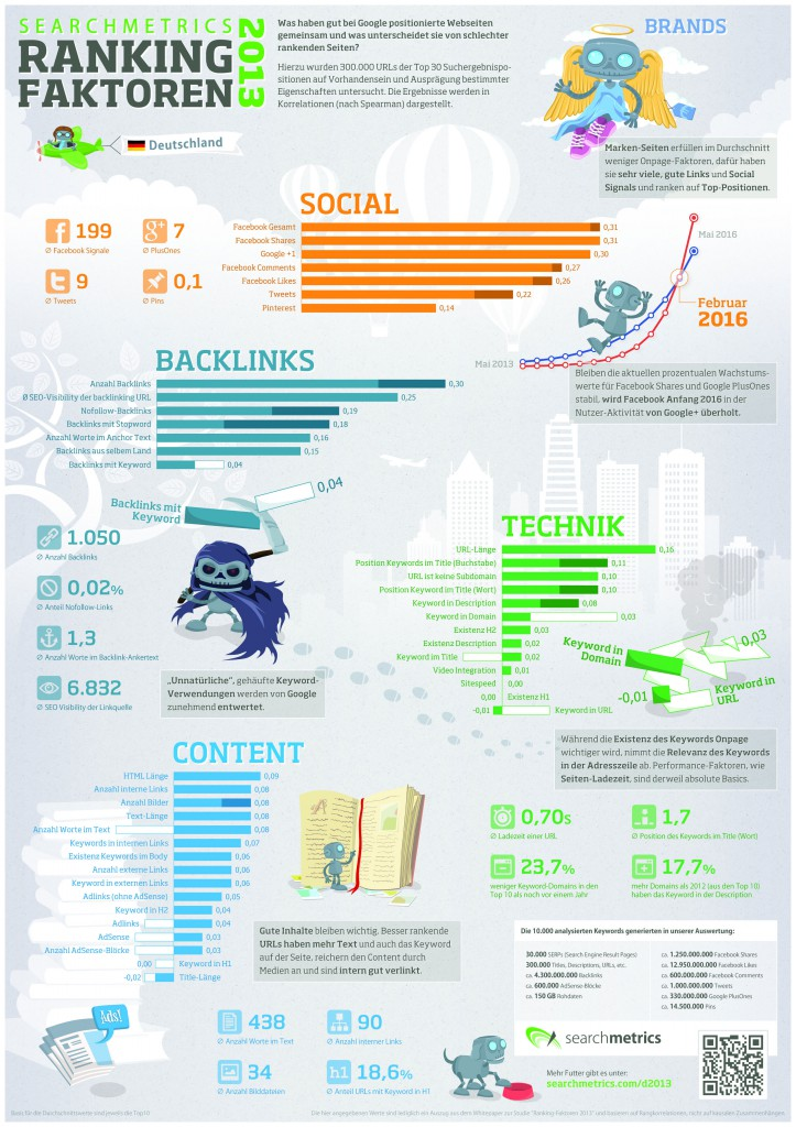 Social Media als Google Rankingfaktor - Searchmetrics